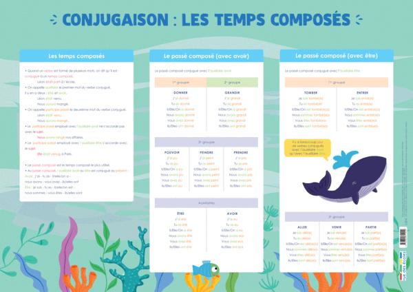 Les Posters de l'école - Conjugaison : les temps composés