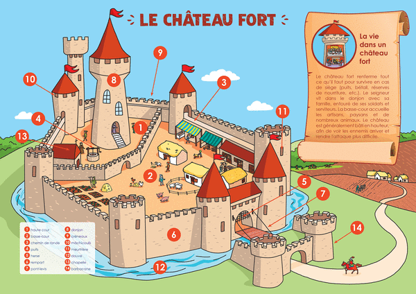 Les Posters de l'école - Le châteaufort etleschevaliers