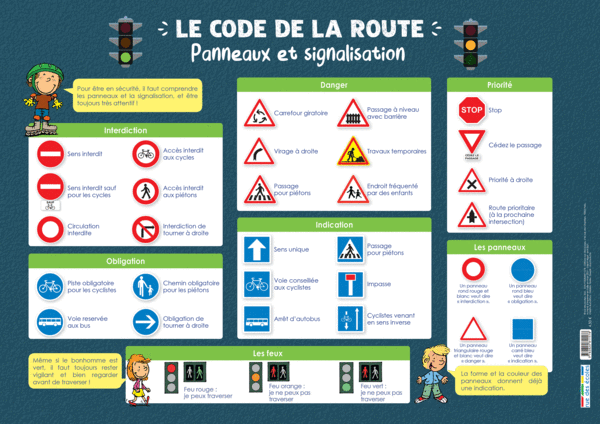 Les Posters de l'école - Le code de la route : Panneaux etsignalisation