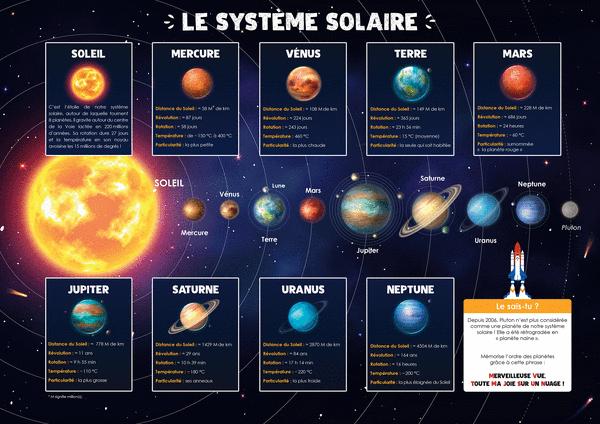 Les Posters de l'école - Le système solaire