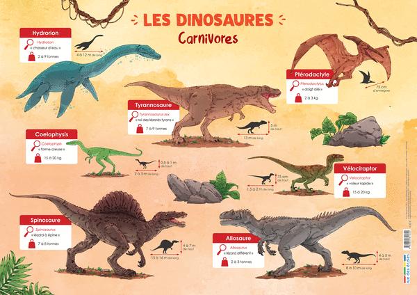Les Posters de l'école - Lesdinosaures